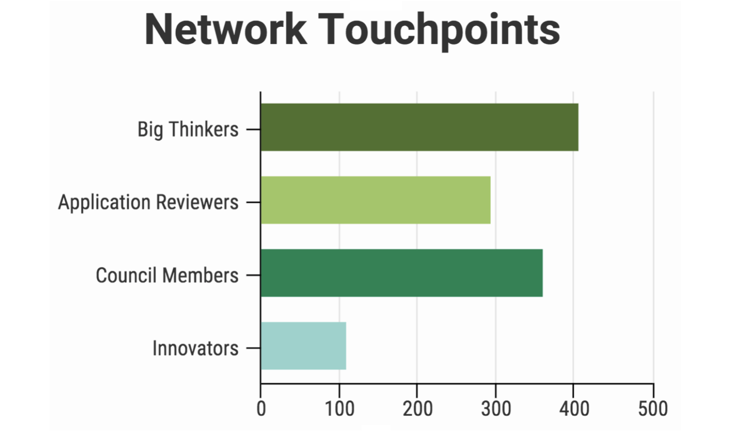 Breakdown of ways LAUNCH network members have participated in the LAUNCH process